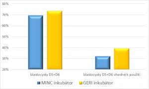 úspěšnost miniinkubátoru GERI