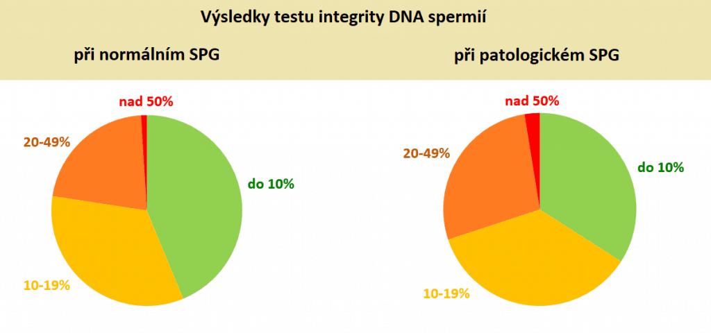 Výsledky testu integrity DNA spermií